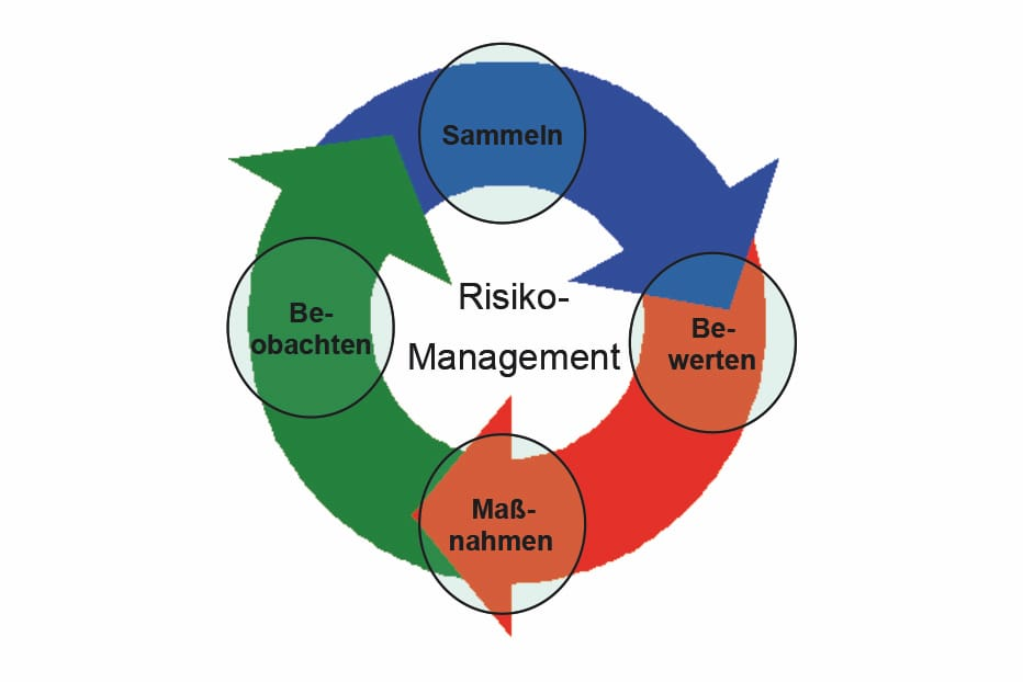 Risikomanagement Schritte im Überblick