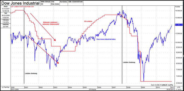 Dow Jones und Leitzins-Entwicklung